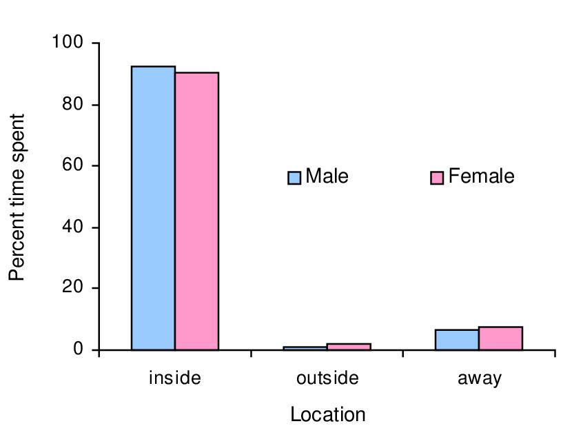 Infant Study: Average percent time (24 hours) spent inside ...