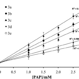(PDF) Novel (E)-1-(pyrrole-2-yl)-3-(aryl)-2-(propen-1-one