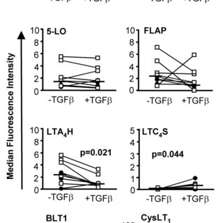 Constitutive expression of LT pathway enzyme mRNA and