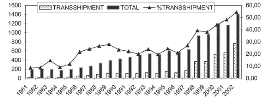 Evolution of the container traffi c in the port of Piraeus
