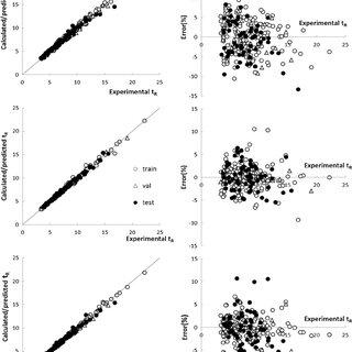 (PDF) Artificial neural network prediction of multilinear