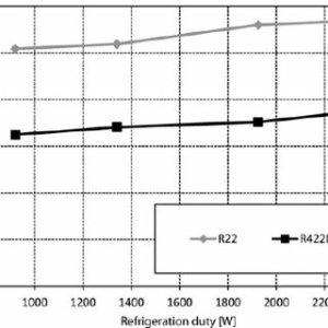 Pressure – enthalpy diagram for refrigerant R22 and R422D | Download Scientific Diagram