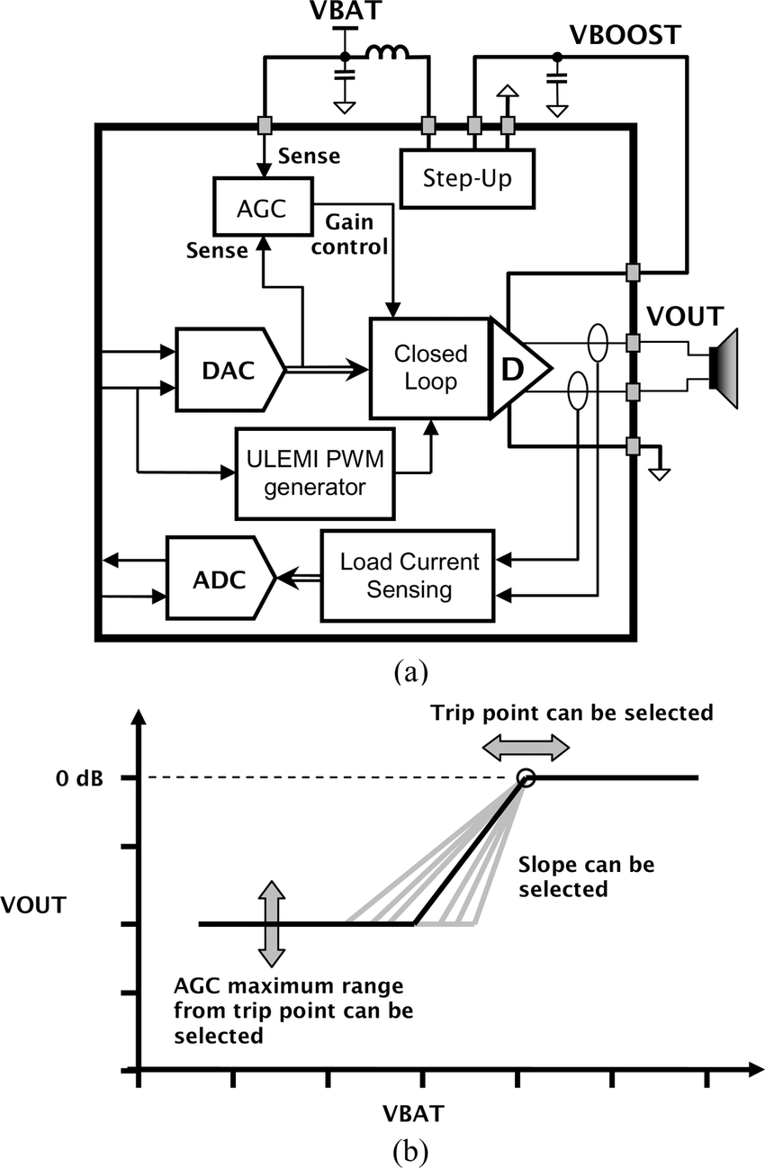 (a) Block diagram of Class-D amplifier sub-system