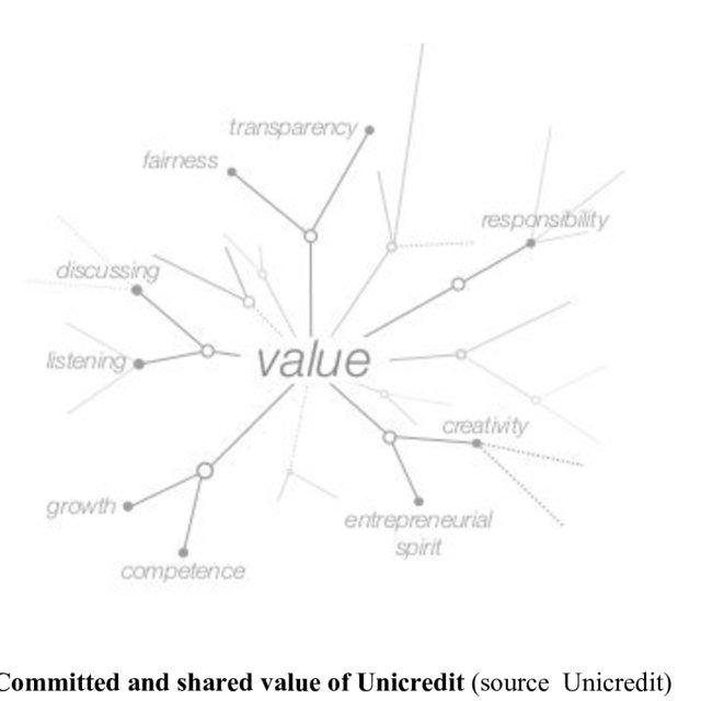 A proposed conceptual model. Critical success factors for