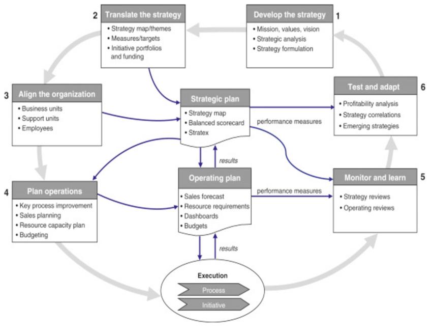 -The methodology of the balanced-scorecard (Source