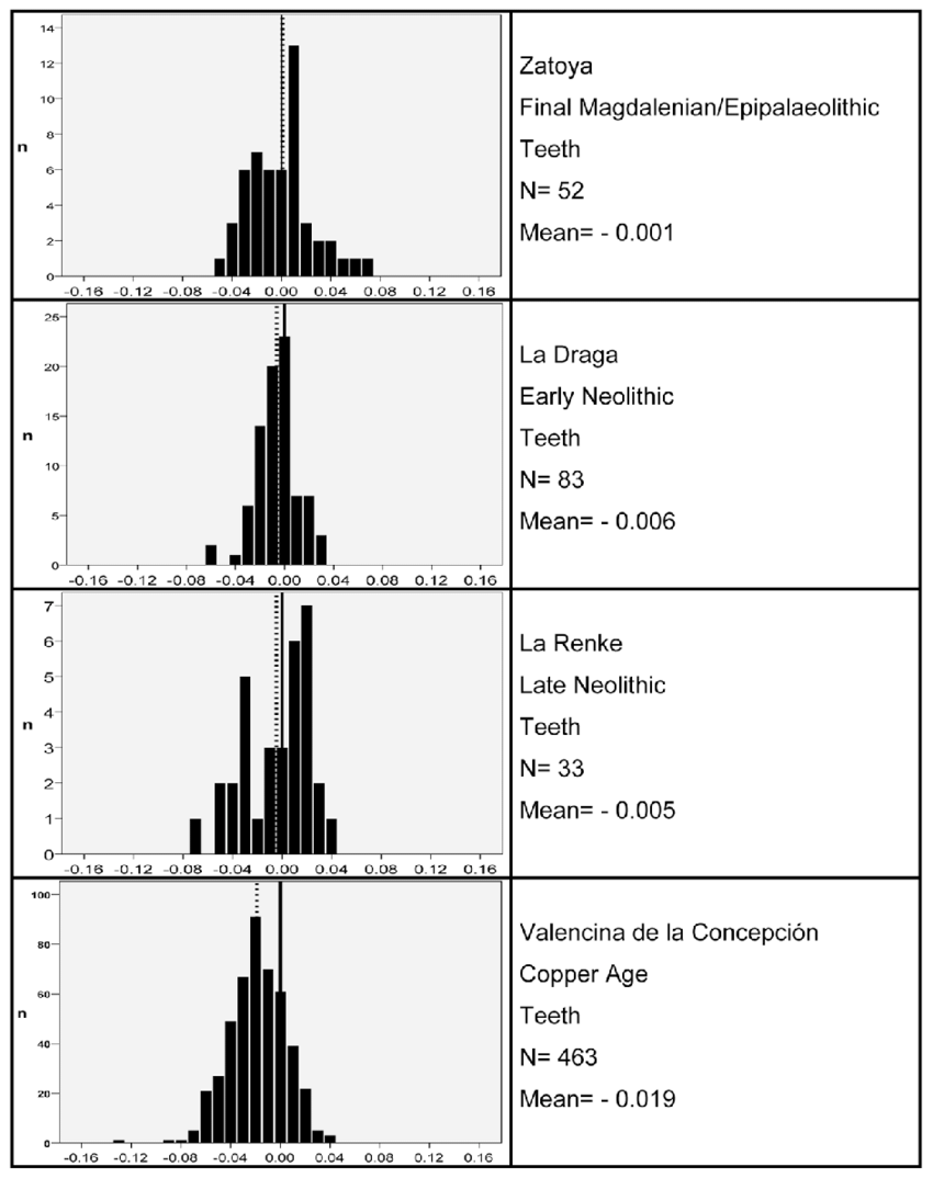 hight resolution of 12 histograms comparing pig teeth from diff erent prehistoric sites in spain upper and