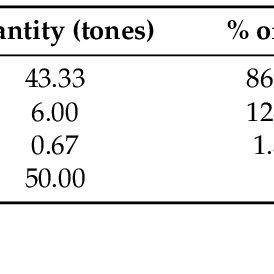 (PDF) Economic Sustainability of Organic Aloe Vera Farming