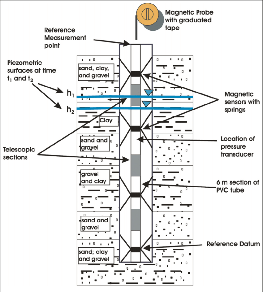 Schematic drawing of the magnetic probe extensometer