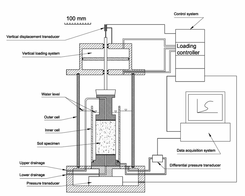 Cyclic triaxial cell equipped with a differential pressure