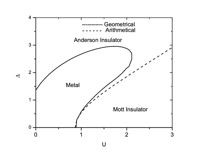 Electronic ground state phase diagram of the Anderson