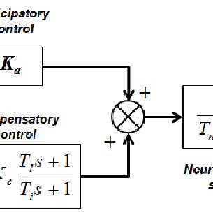 (PDF) Driver-Automation Cooperation Oriented Approach for