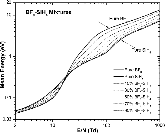 Mean electron energy as a function of E=N for pure BF 3