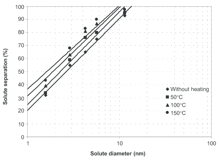 Solute separation curves for PES ultrafiltration membranes