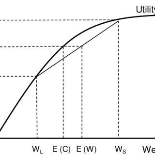 Demand and supply curves, market equilibrium, equilibrium