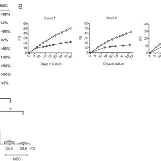 MAPCs suppress pathogenic T cell cytokine production. CFSE