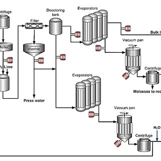 Flow diagram of a sugar refining plant where online