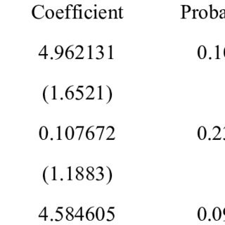 Results of Pooled, Fixed and Random Effects Regression