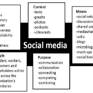 (PDF) Exploring the Role of Social Media in Knowledge Sharing