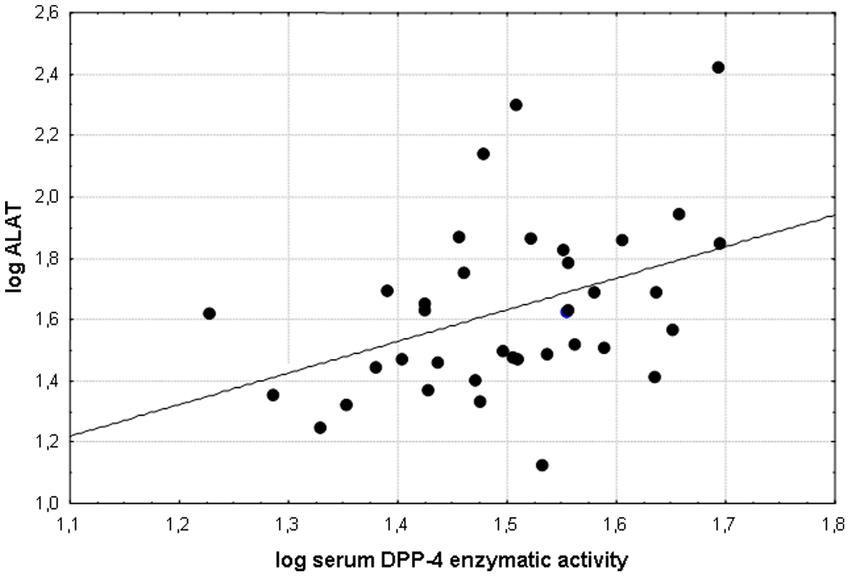 Significant correlation (r = 0.4087; p = 0.0120) between