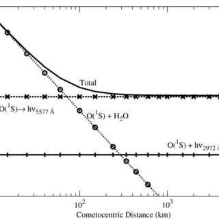 Energy level diagram of atomic oxygen showing different