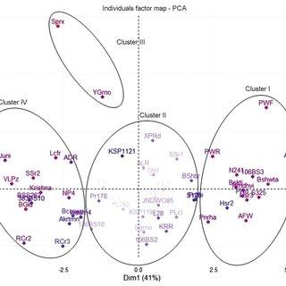 (PDF) Genetic variability, heritability, and diversity