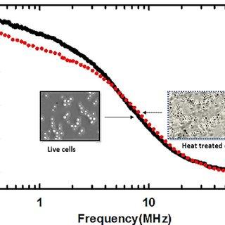 Schematic of a flexible bioimpedance sensor with a) single