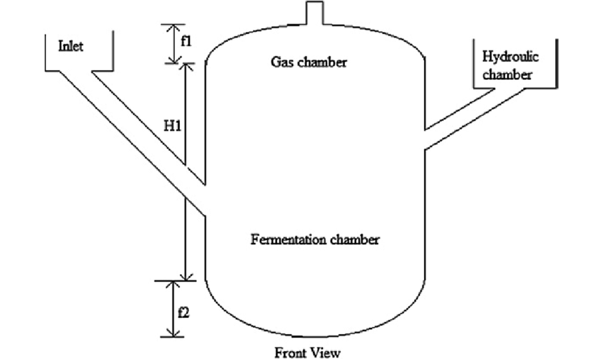 Easy Biogas Plant Diagram ~ DIAGRAM