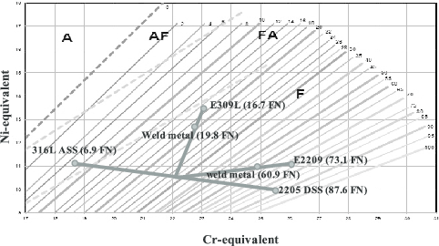WRC-1992 diagram showing the predicted solidiication mode