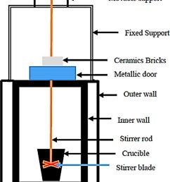 schematic diagram of stir casting set up  [ 761 x 1142 Pixel ]
