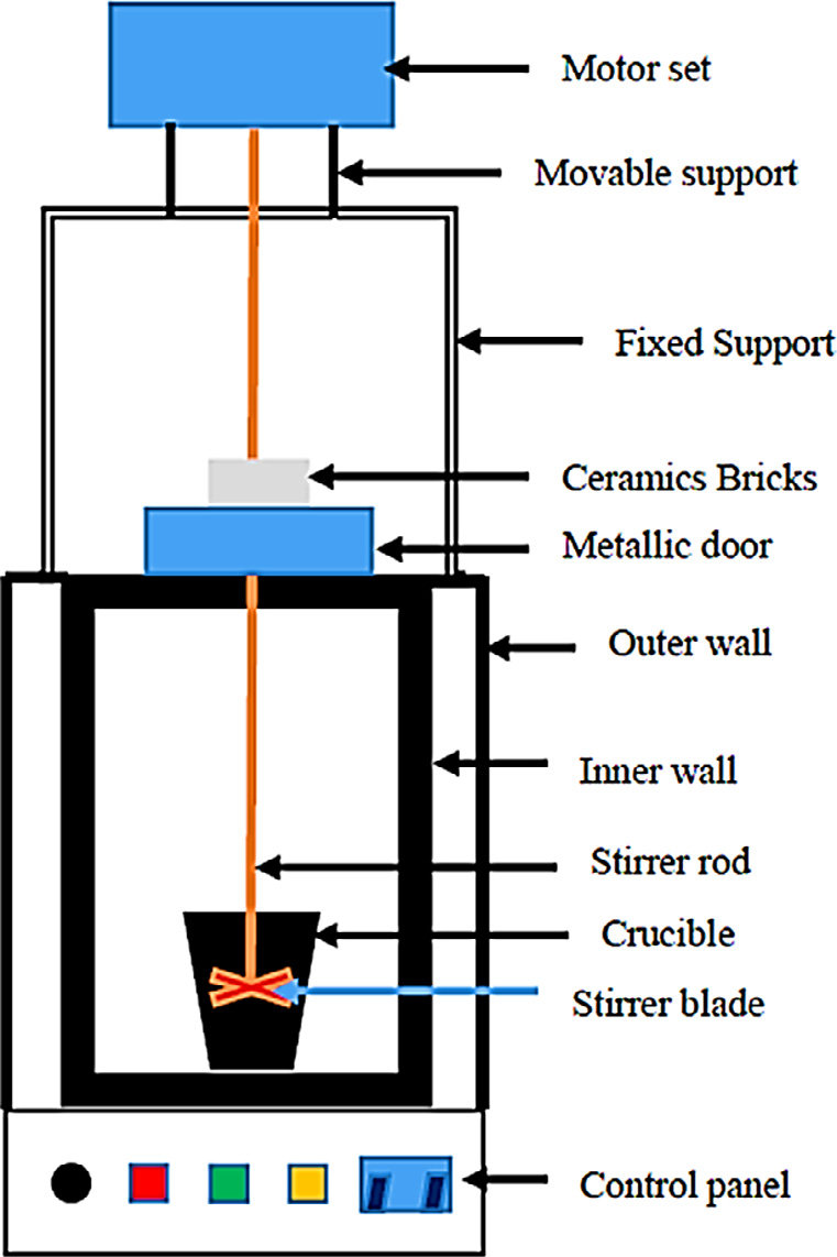 hight resolution of schematic diagram of stir casting set up