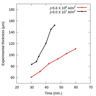 (PDF) On the thickness of Cu6Sn5 compound at the anode of