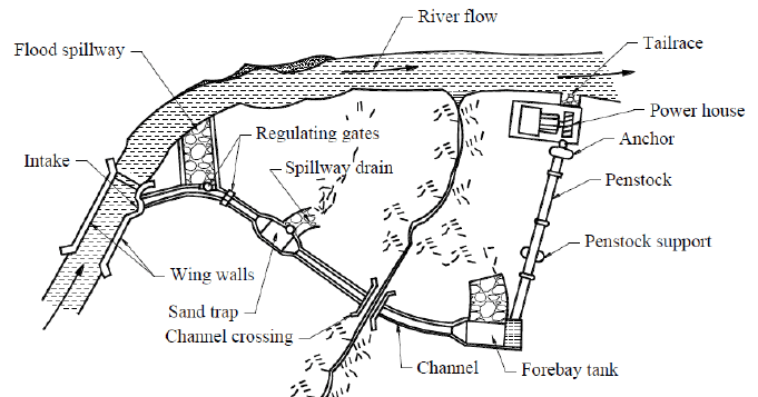 General Layout of the MHP (Micro Hydro Project) and its