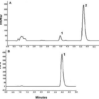 (PDF) Simultaneous determination of ethinyl estradiol and