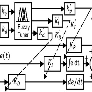 Mechatronics diagram of the electronic throttle control