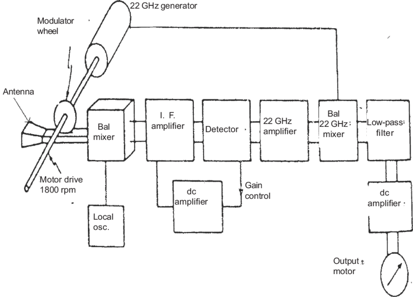 Block diagram of the experimental set up for detecting