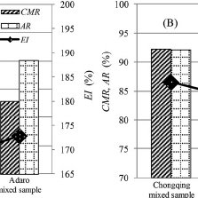 Principle and concept of oil agglomeration for coal