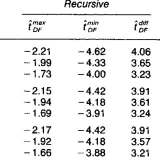 (PDF) Recursive and Sequential Tests of the Unit Root and