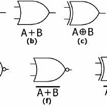 (a) Half-adder; (b) Cascade adder where two half-adders