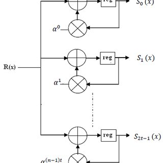 Fig3: Block Diagram of Reed-Solomon Decoder A typical RS
