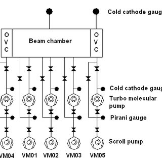 (PDF) Vacuum Control Systems of the Cyclotrons in VECC