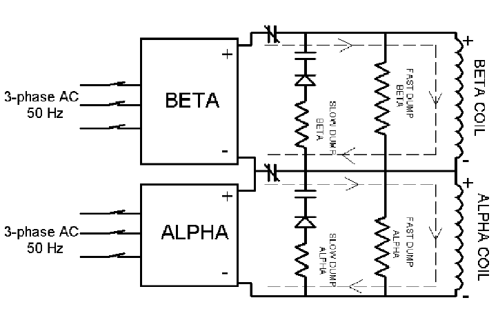 Schematic diagram of the main magnet power supplies