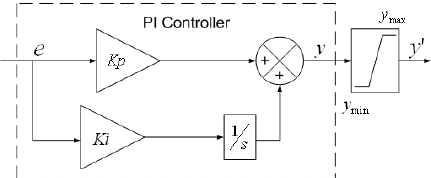 Block diagram representation of a PI controller with