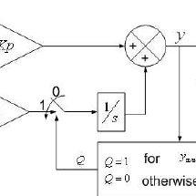 Block diagram representation of a PI controller with
