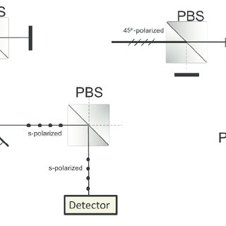 Schematic diagram of Hanbury Brown and Twiss experiment