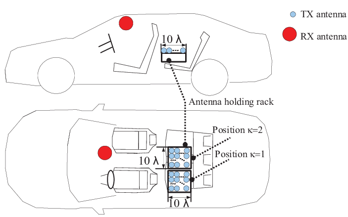 Antennas layout, receiving antenna [red], transmitting