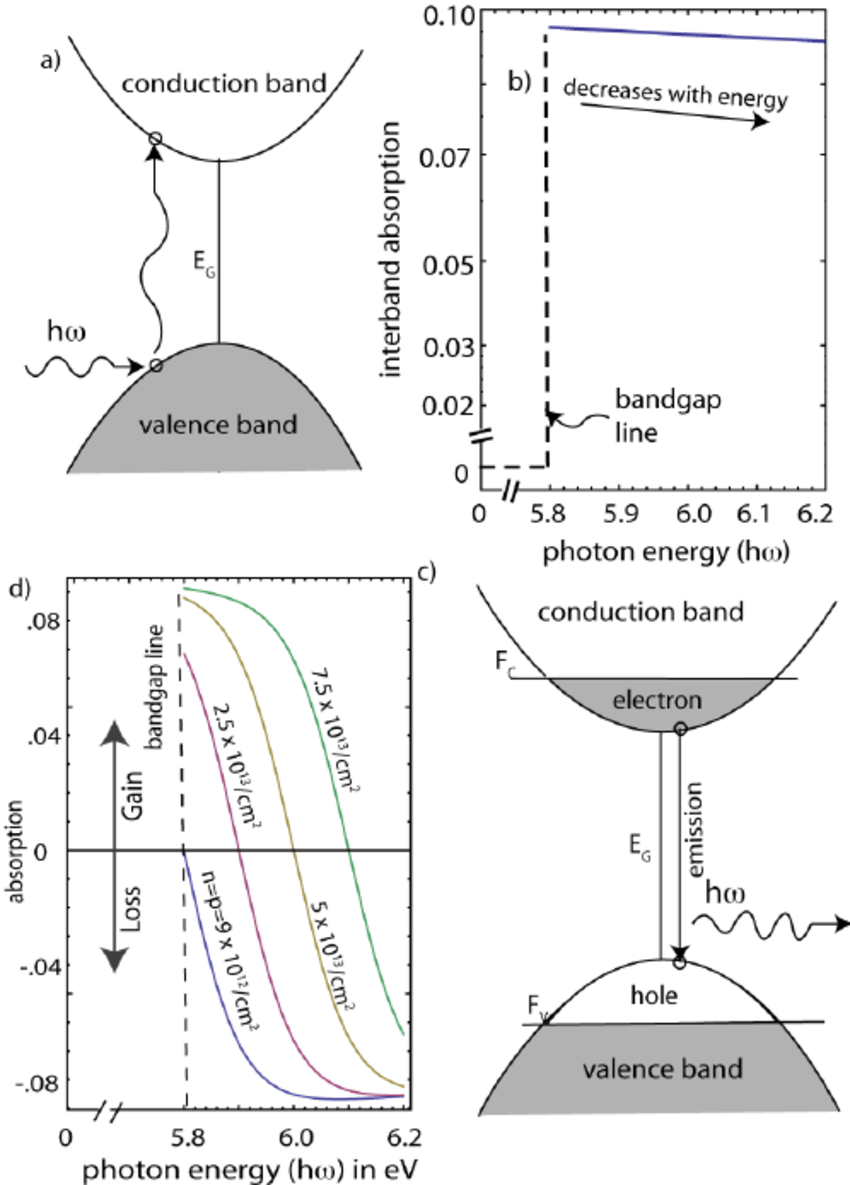 a) schematic diagram for photon absorption by free