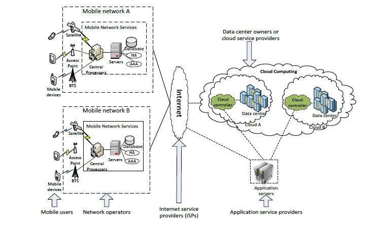 Architecture of Mobile Cloud Computing, Source: Dinh et al