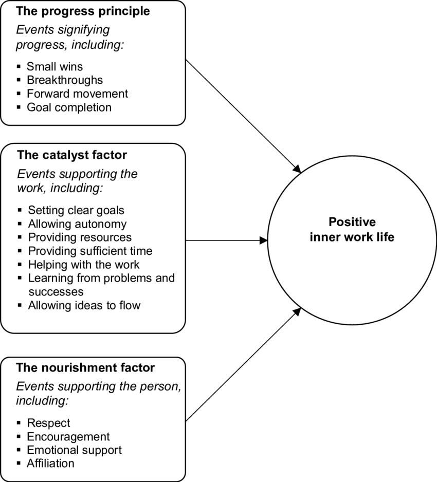 hight resolution of the key three influences on inner work life