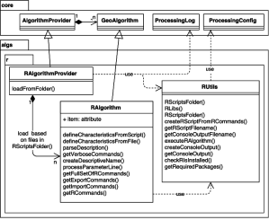 Class diagram of the R package and its connections to
