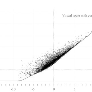 Spatial distribution of energy estimation errors based on